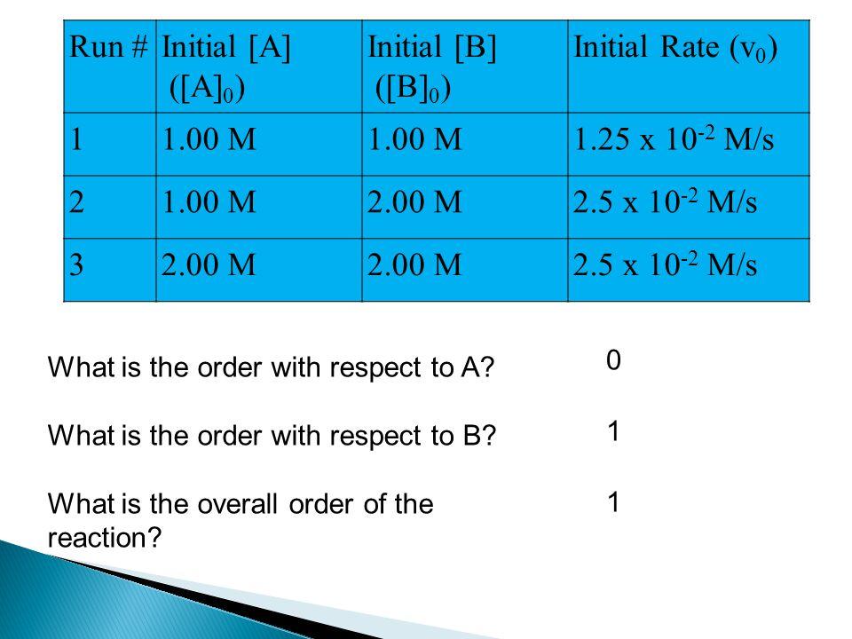 Run # Initial [A] ([A]0) Initial [B] ([B]0) Initial Rate (v0) 1 1.00 M